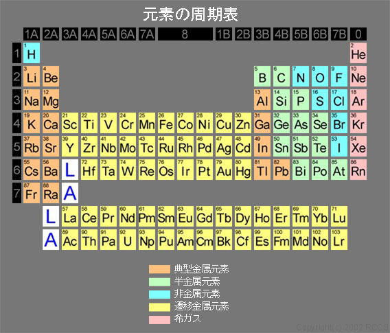 Periodic table of elements with pictures search results for Ptable games